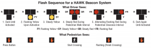 HAWK Beacon flash sequence